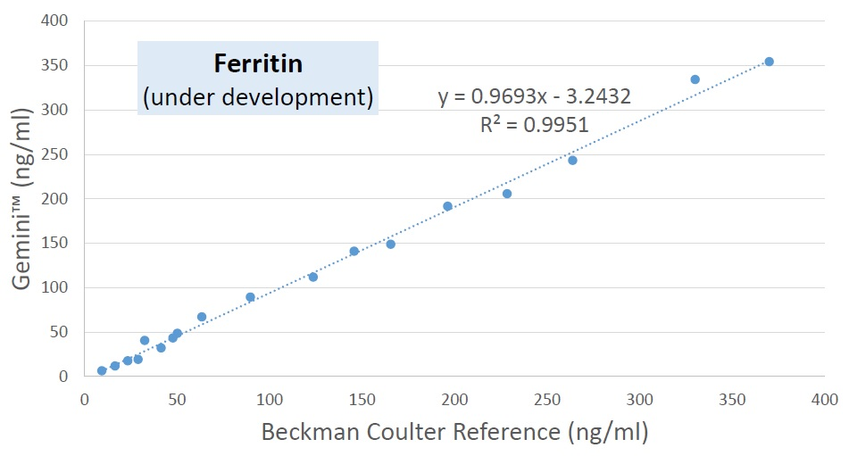 Ferritin Method Comparison